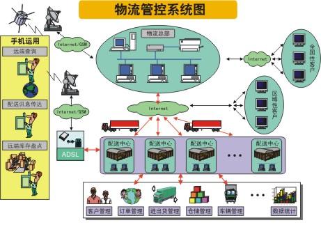 ciss跨网通物流管理系统流程图