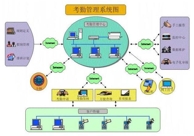 【OA】考勤管理系统——系统图