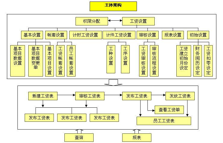 CISS跨网通OA办公系统薪资管理系统架构图
