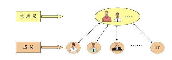 CISS跨网通OA办公系统上下级交流区系统架构图