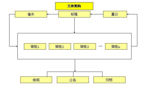 CISS跨网通OA办公系统公文流转系统架构图