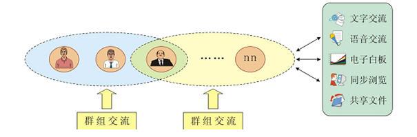CISS跨网通OA办公系统主题级交流区系统架构图