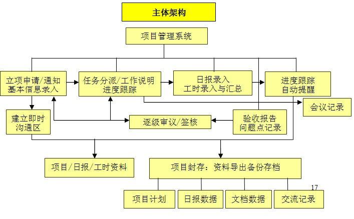 CISS跨网通OA办公系统项目管理系统架构图