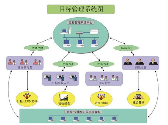 CISS跨网通OA办公系统架构图