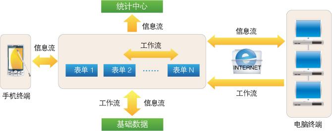 CISS跨网通工作流表单系统架构图